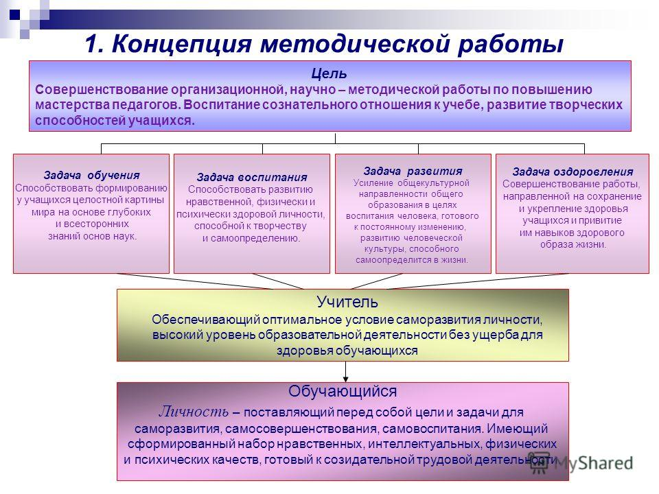 1. Концепция методической работы Цель Совершенствование организационной, научно – методической работы по повышению мастерства педагогов. Воспитание сознательного отношения к учебе, развитие творческих способностей учащихся. Задача обучения Способство