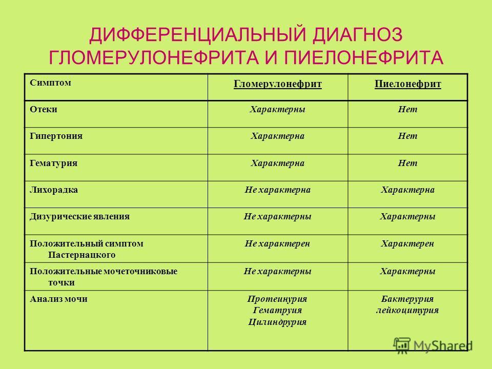 ДИФФЕРЕНЦИАЛЬНЫЙ ДИАГНОЗ ГЛОМЕРУЛОНЕФРИТА И ПИЕЛОНЕФРИТА Симптом ГломерулонефритПиелонефрит ОтекиХарактерныНет ГипертонияХарактернаНет ГематурияХарактернаНет ЛихорадкаНе характернаХарактерна Дизурические явленияНе характерныХарактерны Положительный с