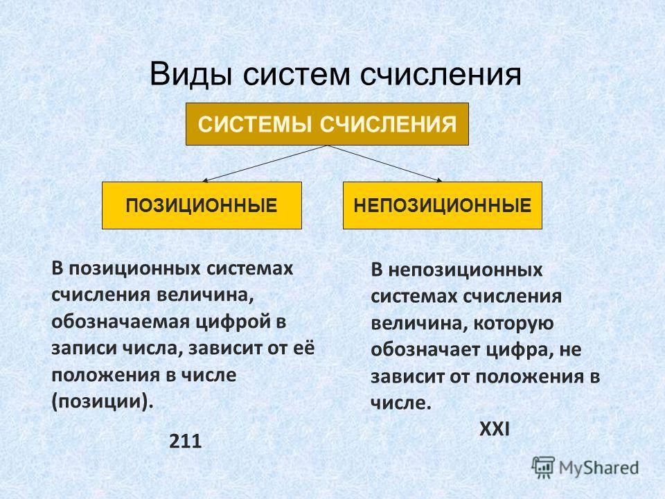 Виды систем счисления СИСТЕМЫ СЧИСЛЕНИЯ ПОЗИЦИОННЫЕНЕПОЗИЦИОННЫЕ В позиционных системах счисления величина, обозначаемая цифрой в записи числа, зависит от её положения в числе (позиции). 211 В непозиционных системах счисления величина, которую обозна