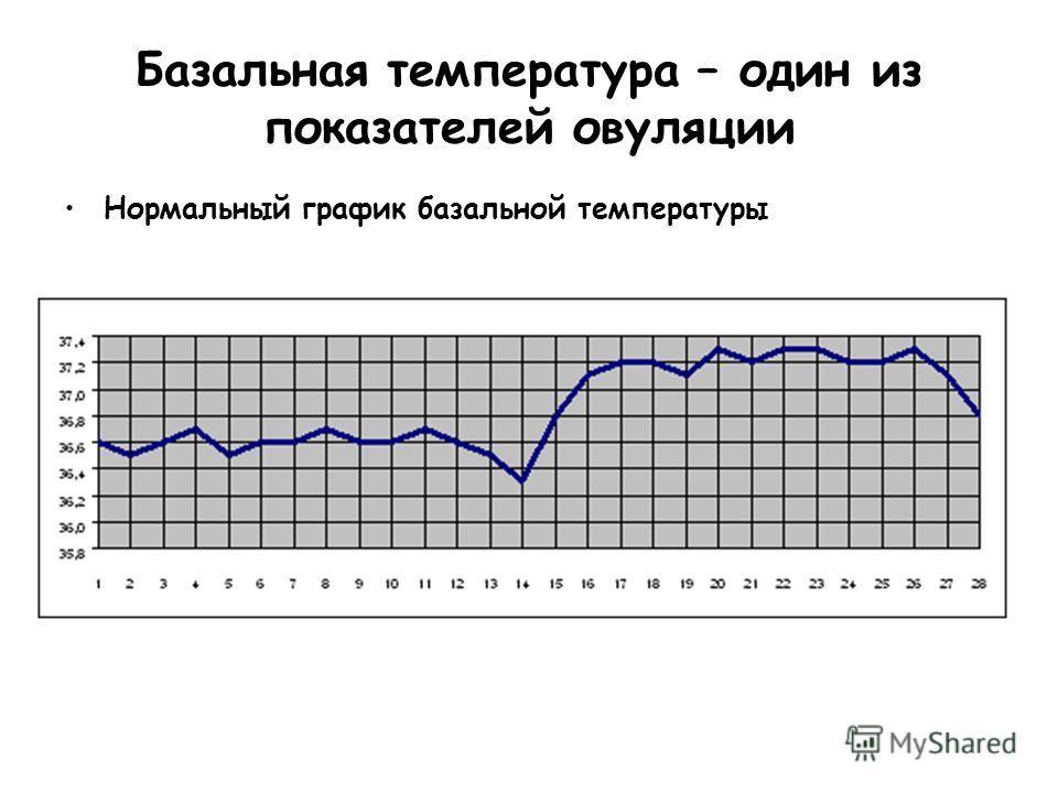 Базальная температура – один из показателей овуляции Нормальный график базальной температуры