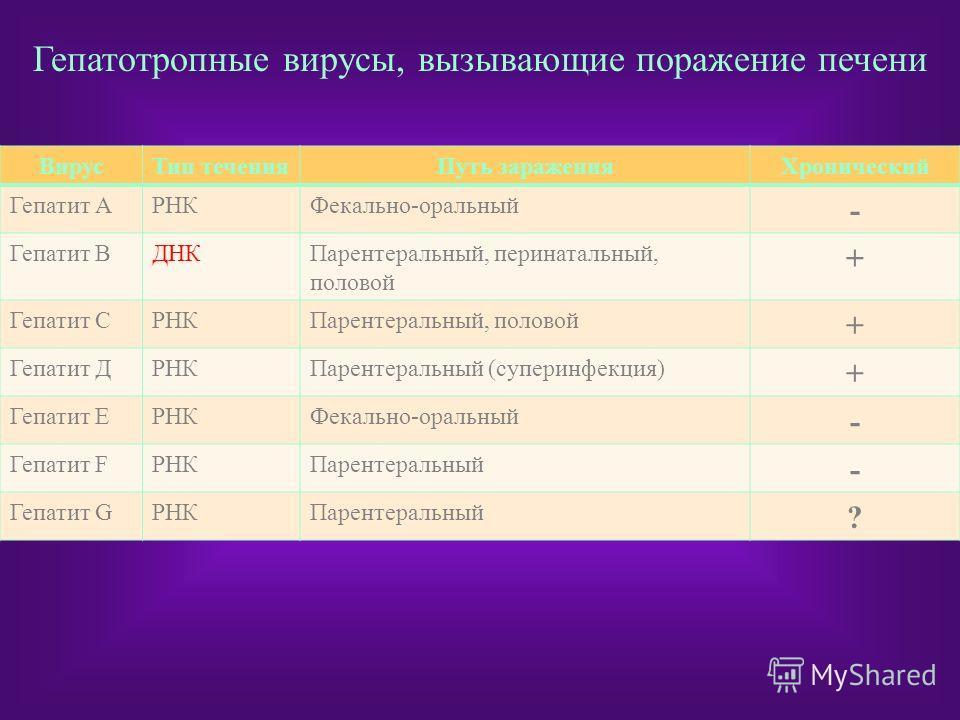 ВирусТип теченияПуть зараженияХронический Гепатит АРНКФекально-оральный - Гепатит ВДНКПарентеральный, перинатальный, половой + Гепатит СРНКПарентеральный, половой + Гепатит ДРНКПарентеральный (суперинфекция) + Гепатит ЕРНКФекально-оральный - Гепатит