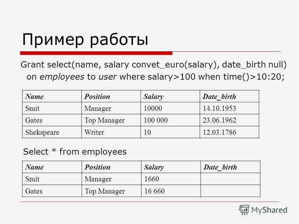 Пример работы Grant select(name, salary сonvet_euro(salary), date_birth null) on employees to user where salary>100 when time()>10:20; NamePositionSalaryDate_birth SmitManager1000014.10.1953 GatesTop Manager100 00023.06.1962 ShekspeareWriter1012.03.1