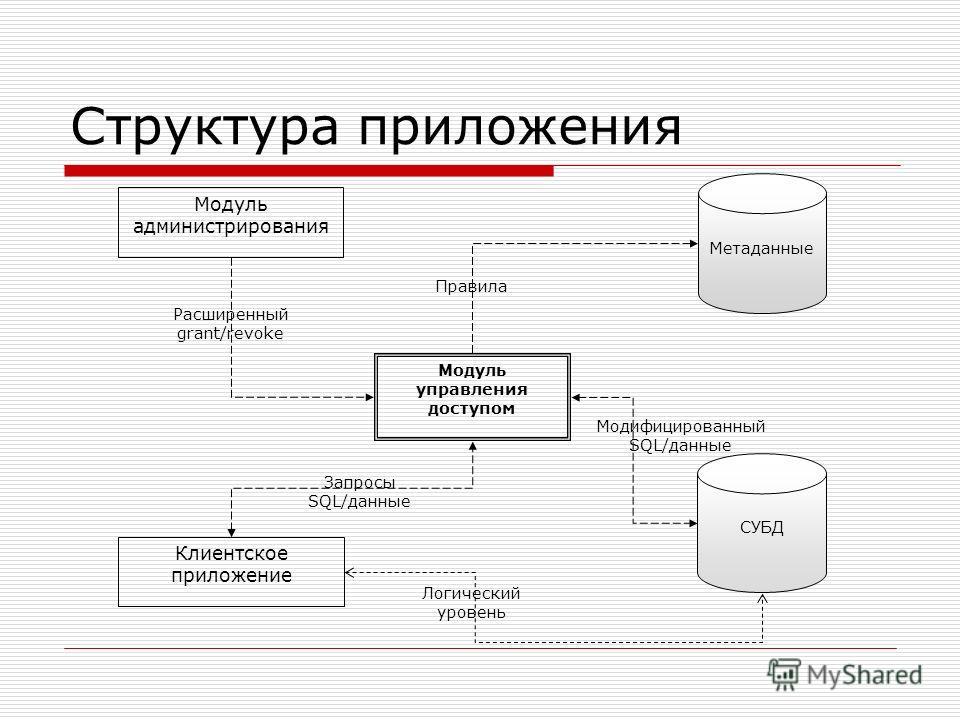 Структура приложения Модуль управления доступом Модуль администрирования Клиентское приложение СУБД Метаданные Расширенный grant/revoke Правила Запросы SQL/данные Логический уровень Модифицированный SQL/данные