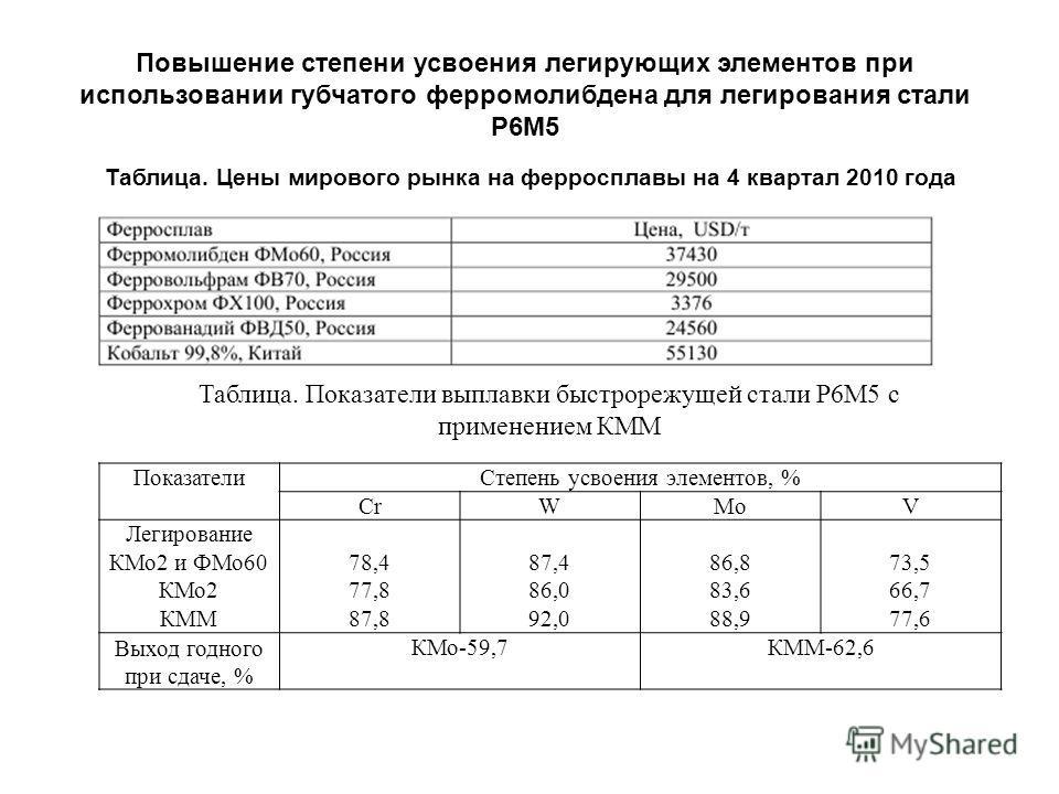 Таблица. Цены мирового рынка на ферросплавы на 4 квартал 2010 года Повышение степени усвоения легирующих элементов при использовании губчатого ферромолибдена для легирования стали Р6М5 Таблица. Показатели выплавки быстрорежущей стали Р6М5 с применени