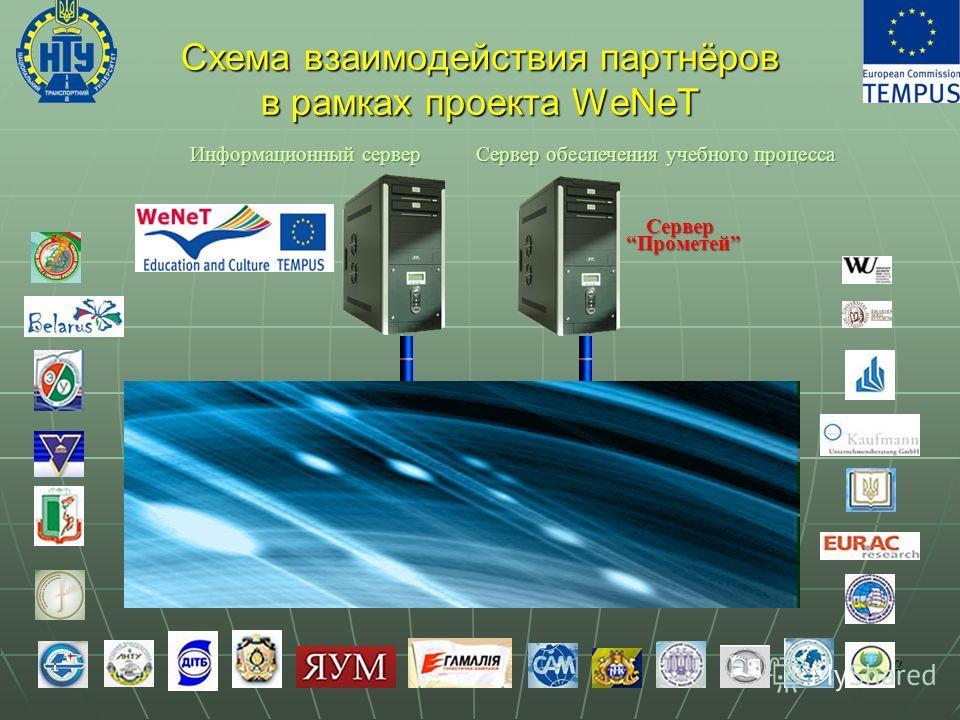 Схема взаимодействия партнёров в рамках проекта WeNeT 12 Сервер ПрометейПрометей Информационный сервер Сервер обеспечения учебного процесса