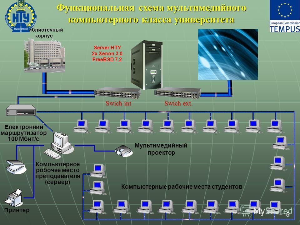 5 Принтер Компьютерное робочее место преподавателя (сервер) Електронний маршрутизатор 100 Мбит/с Компьютерные рабочие места студентов Мультимедийный проектор Библиотечный корпус Функциональная схема мультимедийного компьютерного класса университета S