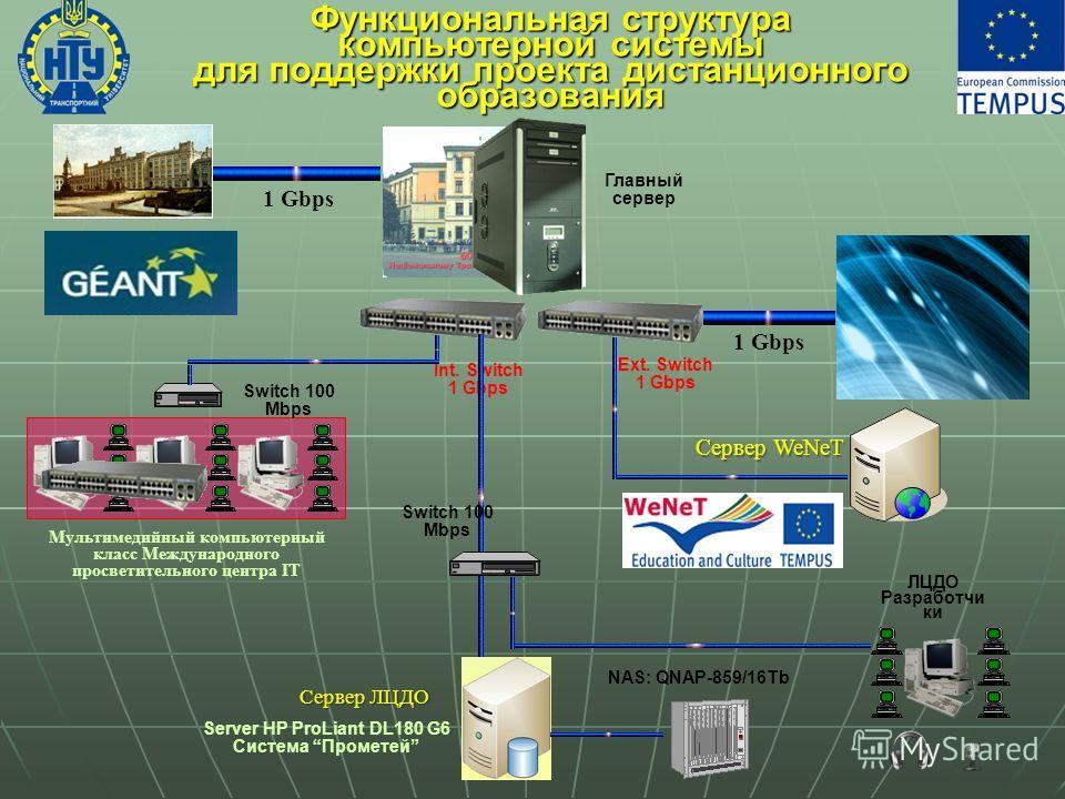 Функциональная структура компьютерной системы для поддержки проекта дистанционного образования Главный сервер NAS: QNAP-859/16Tb Мультимедийный компьютерный класс Международного просветительного центра ІТ ЛЦДО Разработчи ки Server HP ProLiant DL180 G