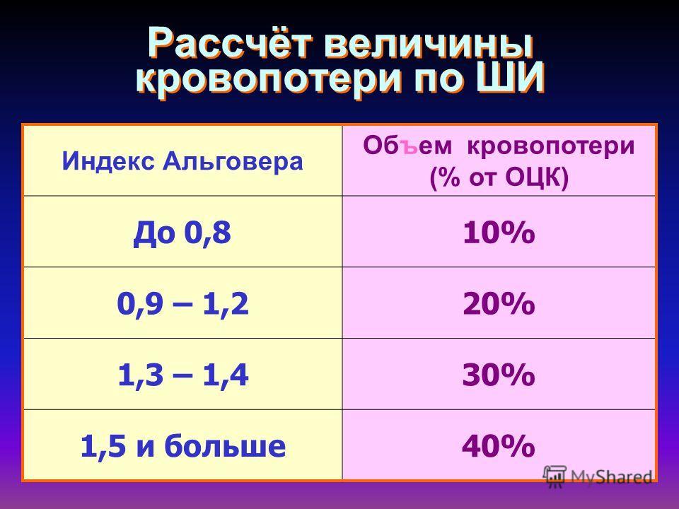 Рассчёт величины кровопотери по ШИ Индекс Альговера Объем кровопотери (% от ОЦК) До 0,810% 0,9 – 1,220% 1,3 – 1,430% 1,5 и больше40%