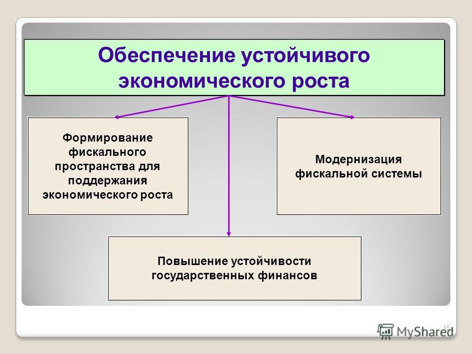 Формирование фискального пространства для поддержания экономического роста Модернизация фискальной системы Повышение устойчивости государственных финансов Обеспечение устойчивого экономического роста 15