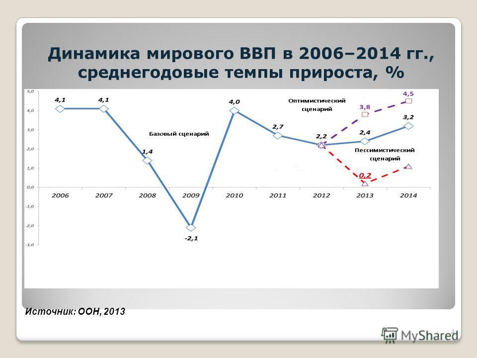 Динамика мирового ВВП в 2006–2014 гг., среднегодовые темпы прироста, % 4 Источник: ООН, 2013