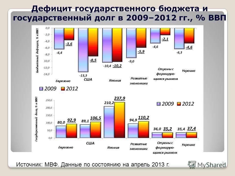 Дефицит государственного бюджета и государственный долг в 2009–2012 гг., % ВВП Источник: МВФ. Данные по состоянию на апрель 2013 г. 8
