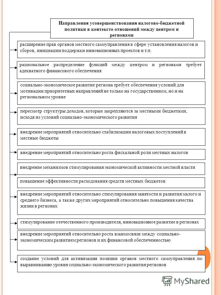 Направления усовершенствования налогово-бюджетной политики в контексте отношений между центром и регионами расширение прав органов местного самоуправления в сфере установления налогов и сборов, инициации поддержки инновационных проектов и т.п. пересм