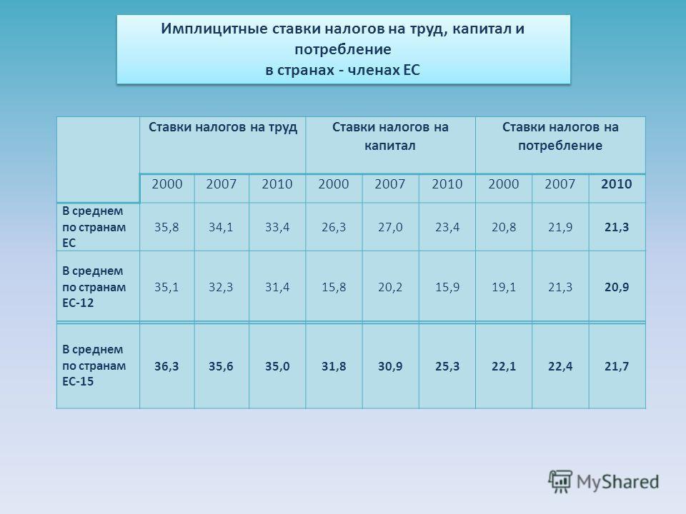 Имплицитные ставки налогов на труд, капитал и потребление в странах - членах ЕС Имплицитные ставки налогов на труд, капитал и потребление в странах - членах ЕС Ставки налогов на трудСтавки налогов на капитал Ставки налогов на потребление 200020072010