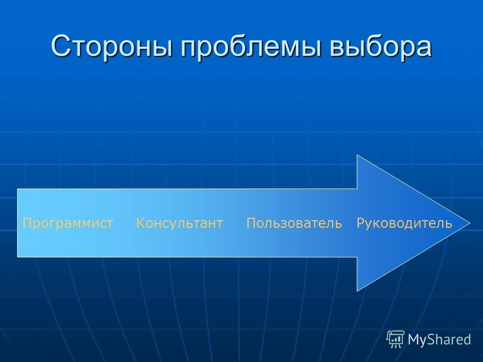 Стороны проблемы выбора Программист Консультант Пользователь Руководитель