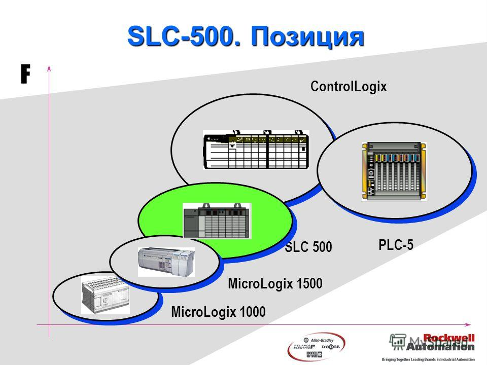 MicroLogix 1000 PLC-5 SLC 500 ControlLogix F MicroLogix 1500 SLC-500. Позиция