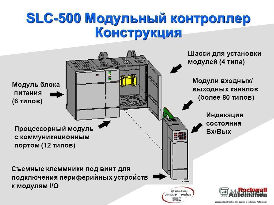 SLC-500 Модульный контроллер Конструкция Шасси для установки модулей (4 типа) Модуль блока питания (6 типов) Процессорный модуль с коммуникационным портом (12 типов) Модули входных/ выходных каналов (более 80 типов) Съемные клеммники под винт для под