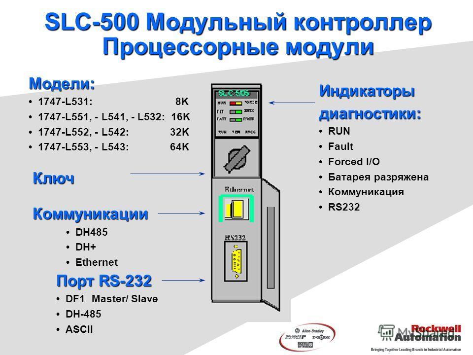 Индикаторыдиагностики: RUN Fault Forced I/O Батарея разряжена Коммуникация RS232 SLC-500 Модульный контроллер Процессорные модули Модели: 1747-L531: 8K 1747-L551, - L541, - L532: 16K 1747-L552, - L542: 32K 1747-L553, - L543: 64K Ключ Порт RS-232 DF1