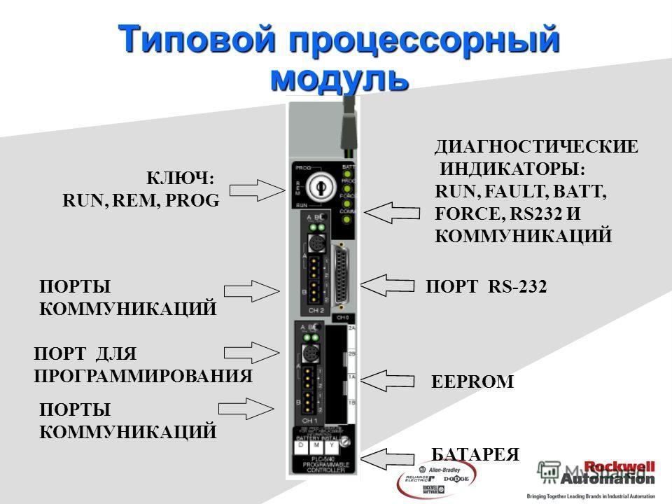 Типовой процессорный модуль ДИАГНОСТИЧЕСКИЕ ИНДИКАТОРЫ: RUN, FAULT, BATT, FORCE, RS232 И КОММУНИКАЦИЙ КЛЮЧ: RUN, REM, PROG ПОРТ ДЛЯ ПРОГРАММИРОВАНИЯ ПОРТ RS-232 EEPROM БАТАРЕЯ ПОРТЫ КОММУНИКАЦИЙ ПОРТЫ КОММУНИКАЦИЙ