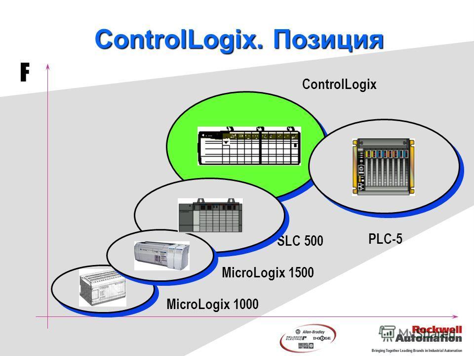 MicroLogix 1000 PLC-5 SLC 500 ControlLogix F MicroLogix 1500 ControlLogix. Позиция