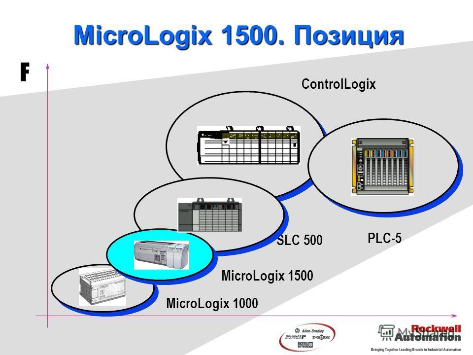 MicroLogix 1000 PLC-5 SLC 500 ControlLogix F MicroLogix 1500 MicroLogix 1500. Позиция