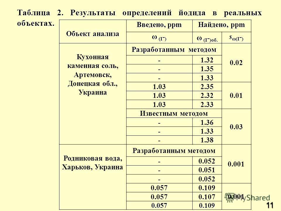 11 Таблица 2. Результаты определений йодида в реальных объектах. Объект анализа Введено, ppm Найдено, ppm ω (I - ) ω (I - )об. s ω(I - ) Кухонная каменная соль, Артемовск, Донецкая обл., Украина Разработанным методом 0.02 -1.32 -1.35 -1.33 1.032.35 0