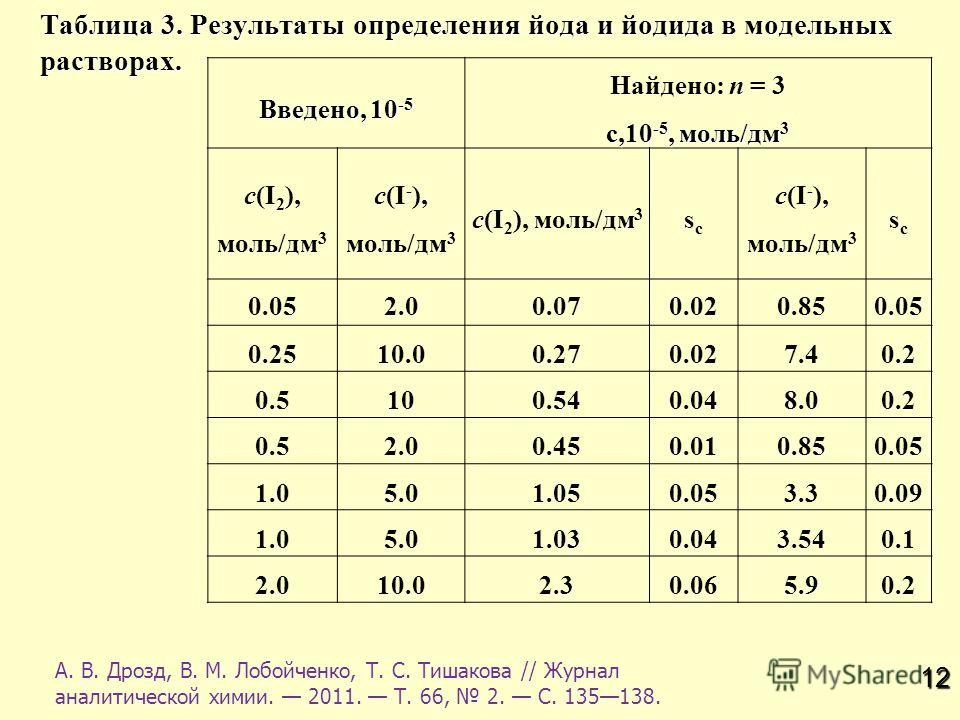 12 Таблица 3. Результаты определения йода и йодида в модельных растворах. Введено, 10 -5 Найдено: n = 3 с,10 -5, моль/дм 3 с(I 2 ), моль/дм 3 с(I - ), моль/дм 3 с(I 2 ), моль/дм 3 scsc с(I - ), моль/дм 3 scsc 0.052.02.00.070.020.850.05 0.2510.00.270.