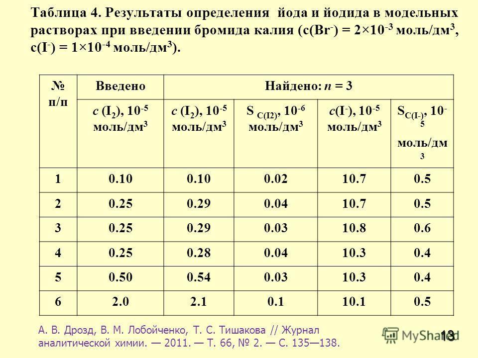 13 Таблица 4. Результаты определения йода и йодида в модельных растворах при введении бромида калия (с(Br - ) = 2×10 -3 моль/дм 3, с(I - ) = 1×10 -4 моль/дм 3 ). А. В. Дрозд, В. М. Лобойченко, Т. С. Тишакова // Журнал аналитической химии. 2011. Т. 66