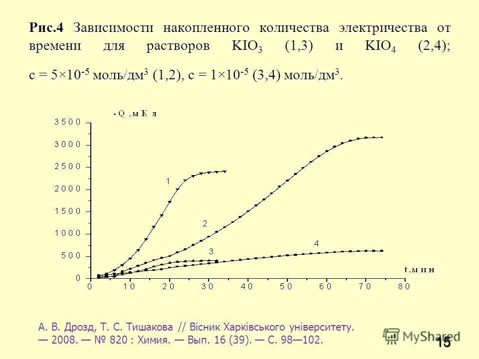 15 Рис.4 Зависимости накопленного количества электричества от времени для растворов KIO 3 (1,3) и KIO 4 (2,4); с = 5×10 -5 моль/дм 3 (1,2), c = 1×10 -5 (3,4) моль/дм 3. А. В. Дрозд, Т. С. Тишакова // Вісник Харківського університету. 2008. 820 : Хими