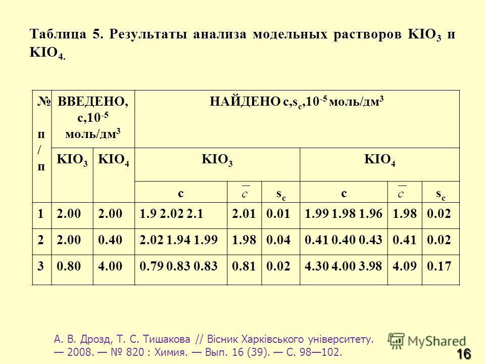 16 Таблица 5. Результаты анализа модельных растворов KIO 3 и KIO 4. п / п ВВЕДЕНО, c,10 -5 моль/дм 3 НАЙДЕНО с,s с,10 -5 моль/дм 3 KIO 3 KIO 4 KIO 3 KIO 4 csсsс csсsс 12.00 1.9 2.02 2.12.010.011.99 1.98 1.961.980.02 22.000.402.02 1.94 1.991.980.040.4