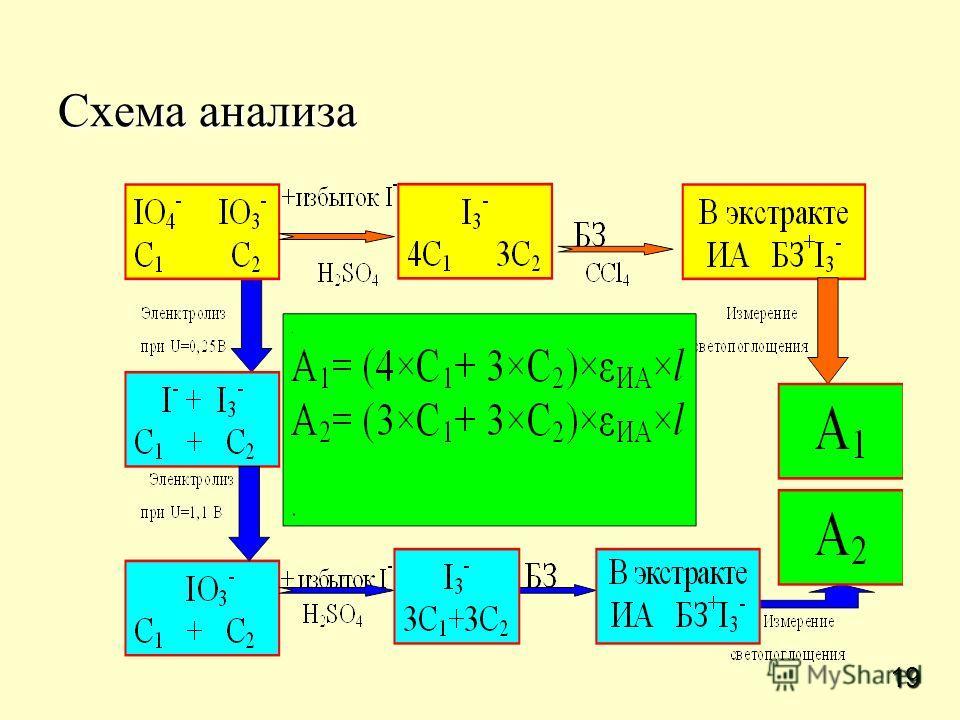 19 Схема анализа