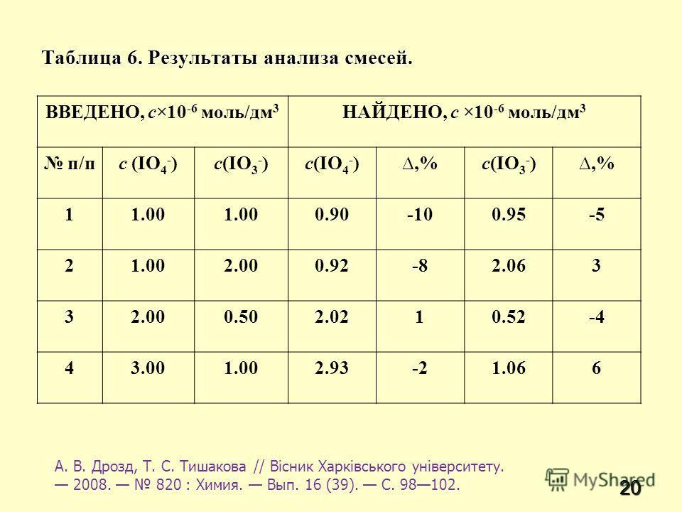 20 Таблица 6. Результаты анализа смесей. ВВЕДЕНО, c×10 -6 моль/дм 3 НАЙДЕНО, c ×10 -6 моль/дм 3 п/пc (IO 4 - )c(IO 3 - )c(IO 4 - ),%c(IO 3 - ),% 11.00 0.90-100.95-5 21.002.000.92-82.063 32.000.502.0210.52-4 43.001.002.93-21.066 А. В. Дрозд, Т. С. Тиш