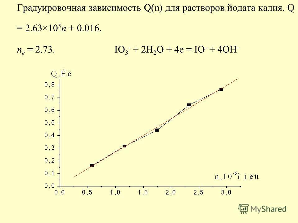 Градуировочная зависимость Q(n) для растворов йодата калия. Q = 2.63×10 5 n + 0.016. n e = 2.73. IO 3 - + 2H 2 O + 4e = IO - + 4OH -