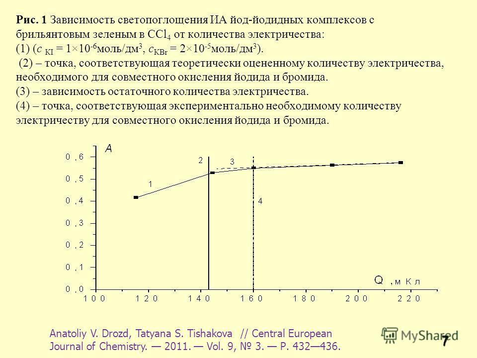 7 Рис. 1 Зависимость светопоглощения ИА йод-йодидных комплексов с брильянтовым зеленым в ССl 4 от количества электричества: (1) (с КІ = 1×10 -6 моль/дм 3, с КВr = 2×10 -5 моль/дм 3 ). (2) – точка, соответствующая теоретически оцененному количеству эл