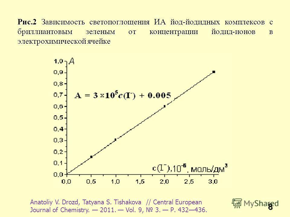 8 Рис.2 Зависимость светопоглощения ИА йод-йодидных комплексов с бриллиантовым зеленым от концентрации йодид-ионов в электрохимической ячейке Anatoliy V. Drozd, Tatyana S. Tishakova // Central European Journal of Chemistry. 2011. Vol. 9, 3. Р. 432436