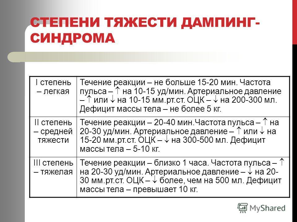 СТЕПЕНИ ТЯЖЕСТИ ДАМПИНГ- СИНДРОМА І степень – легкая Течение реакции – не больше 15-20 мин. Частота пульса – на 10-15 уд/мин. Артериальное давление – или на 10-15 мм.рт.ст. ОЦК – на 200-300 мл. Дефицит массы тела – не более 5 кг. ІІ степень – средней