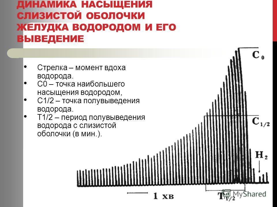 ДИНАМИКА НАСЫЩЕНИЯ СЛИЗИСТОЙ ОБОЛОЧКИ ЖЕЛУДКА ВОДОРОДОМ И ЕГО ВЫВЕДЕНИЕ Стрелка – момент вдоха водорода. С0 – точка наибольшего насыщения водородом, С1/2 – точка полувыведения водорода. Т1/2 – период полувыведения водорода с слизистой оболочки (в мин