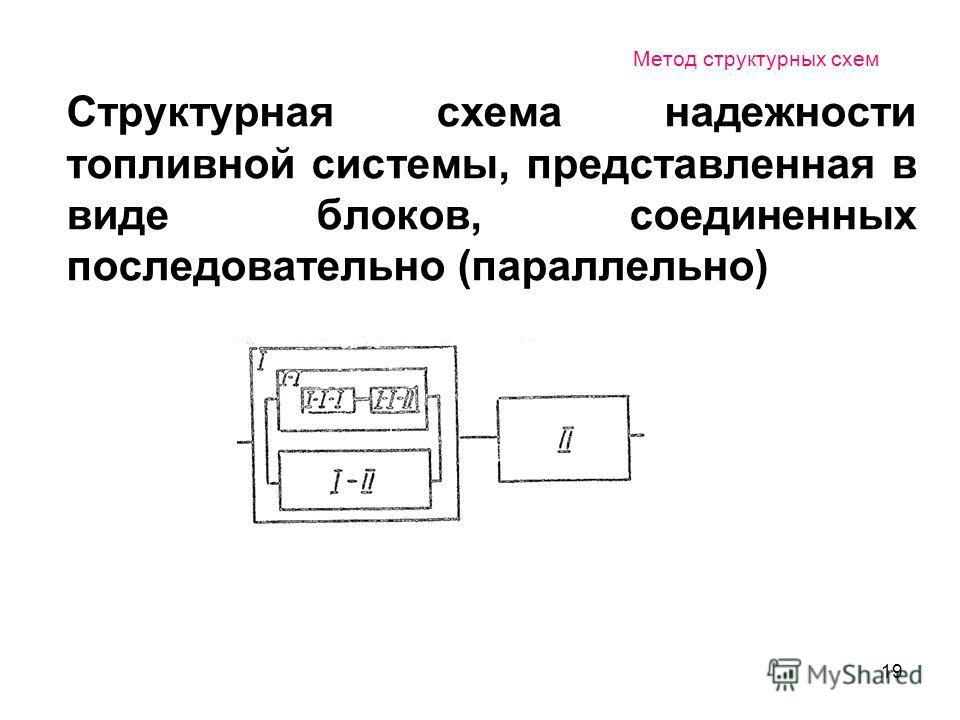 19 Метод структурных схем Структурная схема надежности топливной системы, представленная в виде блоков, соединенных последовательно (параллельно)