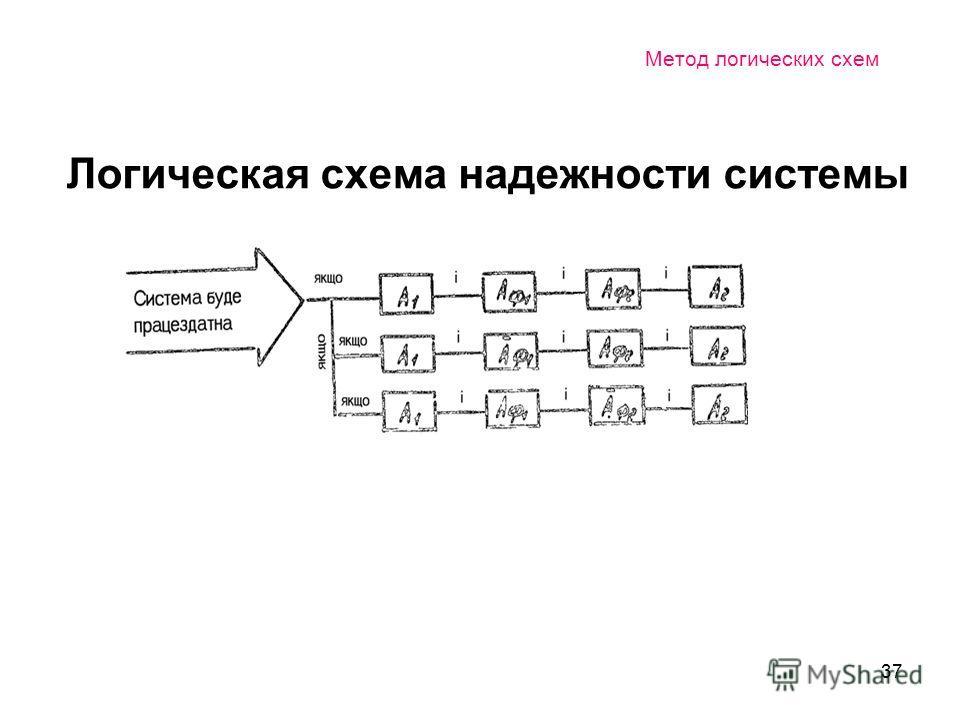 37 Метод логических схем Логическая схема надежности системы