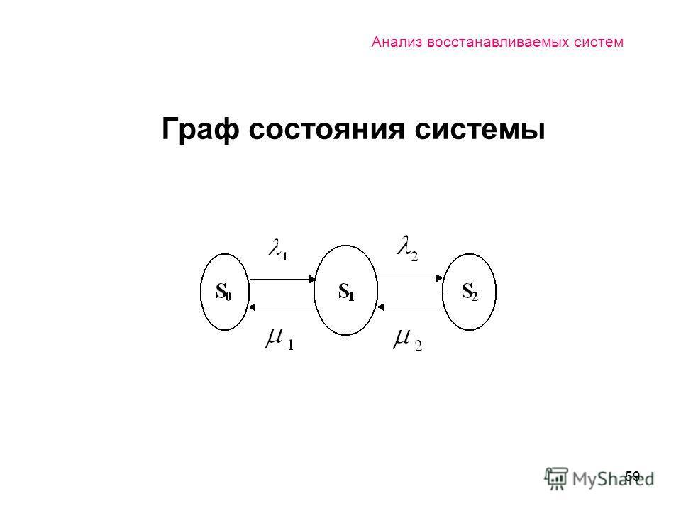 59 Анализ восстанавливаемых систем Граф состояния системы