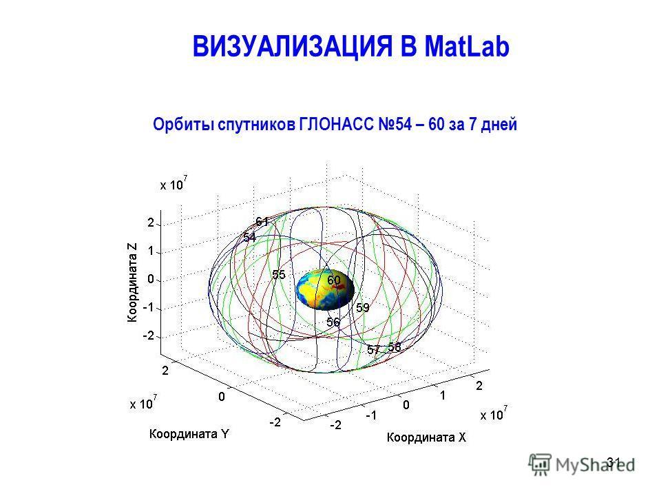 31 Орбиты спутников ГЛОНАСС 54 – 60 за 7 дней ВИЗУАЛИЗАЦИЯ В MatLab