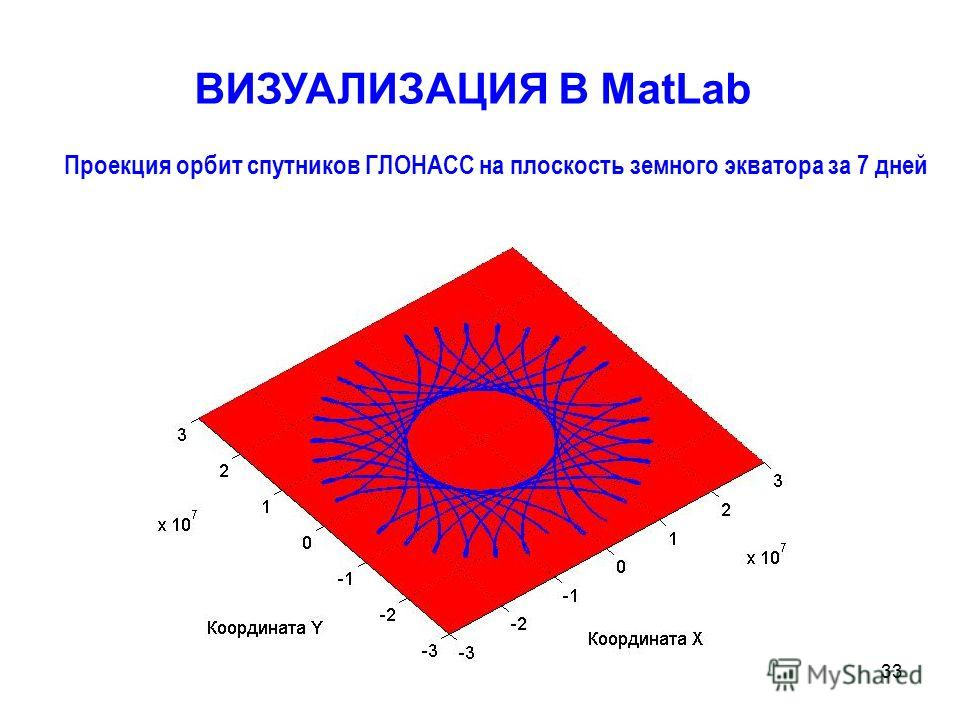 33 Проекция орбит спутников ГЛОНАСС на плоскость земного экватора за 7 дней ВИЗУАЛИЗАЦИЯ В MatLab