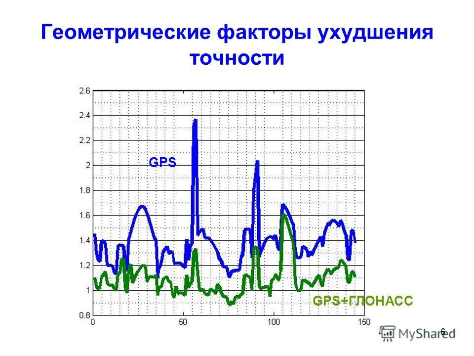 6 Геометрические факторы ухудшения точности GPS GPS+ГЛОНАСС