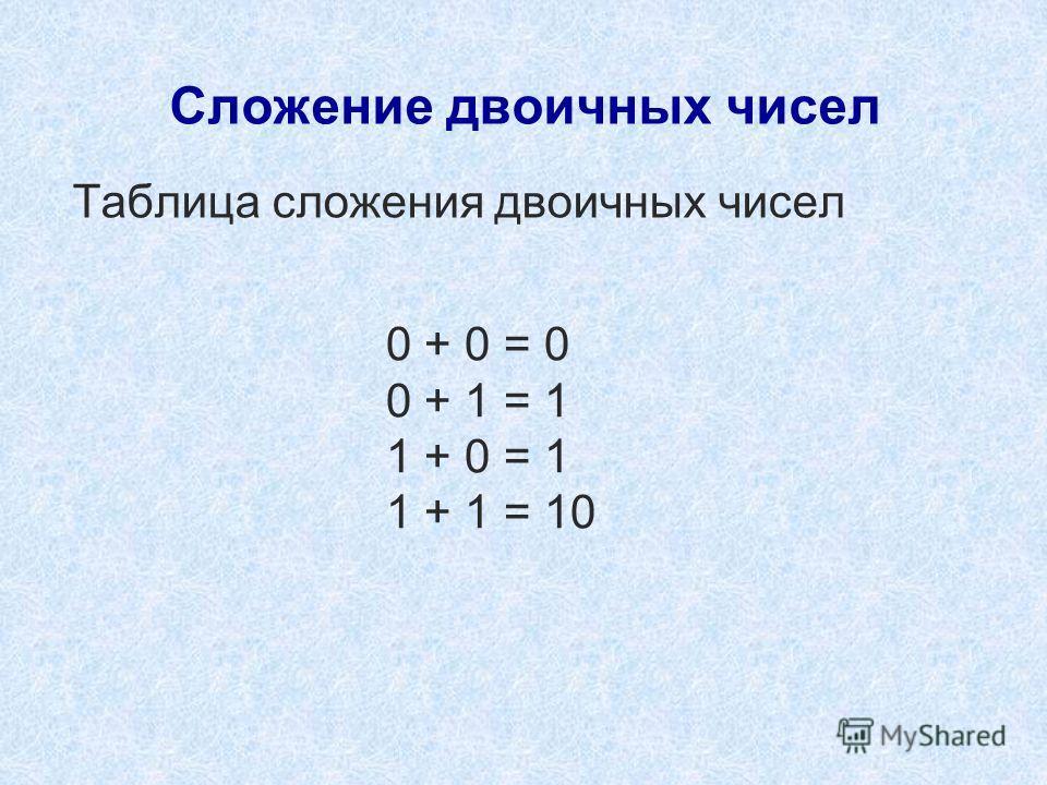 Сложение двоичных чисел Таблица сложения двоичных чисел 0 + 0 = 0 0 + 1 = 1 1 + 0 = 1 1 + 1 = 10
