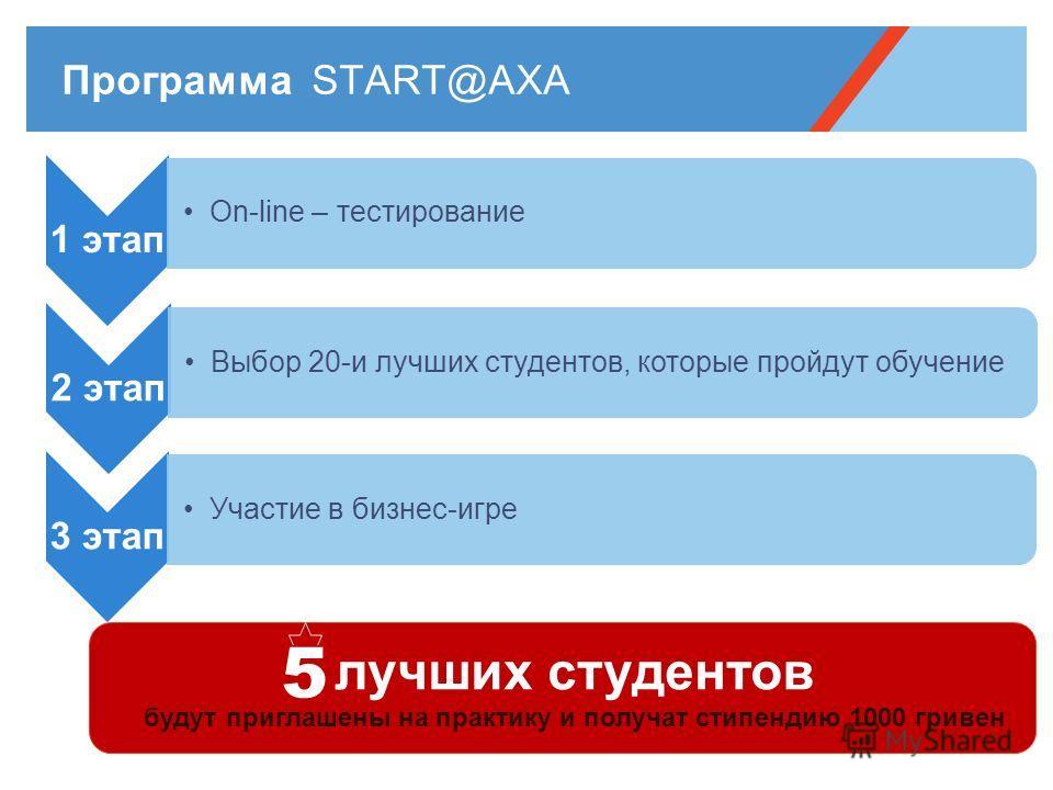 1 этап Оn-line – тестирование 2 этап Выбор 20-и лучших студентов, которые пройдут обучение 3 этап Участие в бизнес-игре лучших студентов будут приглашены на практику и получат стипендию 1000 гривен 5
