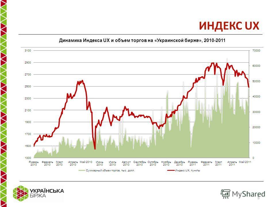 ИНДЕКС UX Динамика Индекса UX и объем торгов на «Украинской бирже», 2010-2011 5