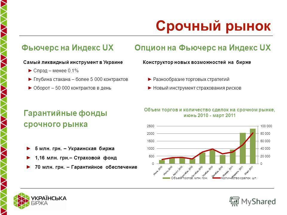 Фьючерс на Индекс UX Самый ликвидный инструмент в Украине Спрэд – менее 0,1% Глубина стакана – более 5 000 контрактов Оборот – 50 000 контрактов в день 5 млн. грн. – Украинская биржа 1,16 млн. грн.– Страховой фонд 70 млн. грн. – Гарантийное обеспечен