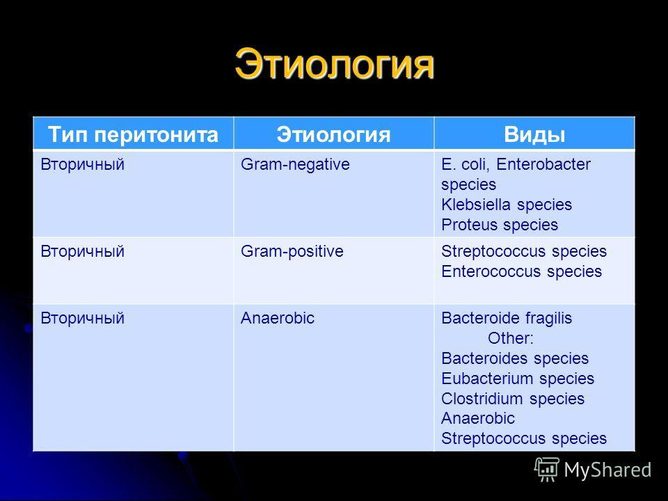 Этиология Тип перитонитаЭтиологияВиды ВторичныйGram-negativeE. coli, Enterobacter species Klebsiella species Proteus species ВторичныйGram-positiveStreptococcus species Enterococcus species ВторичныйAnaerobicBacteroide fragilis Other: Bacteroides spe