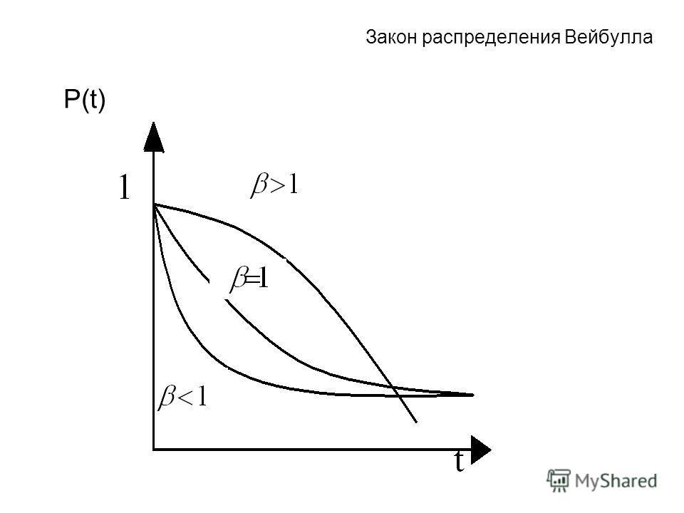 Закон распределения Вейбулла P(t)