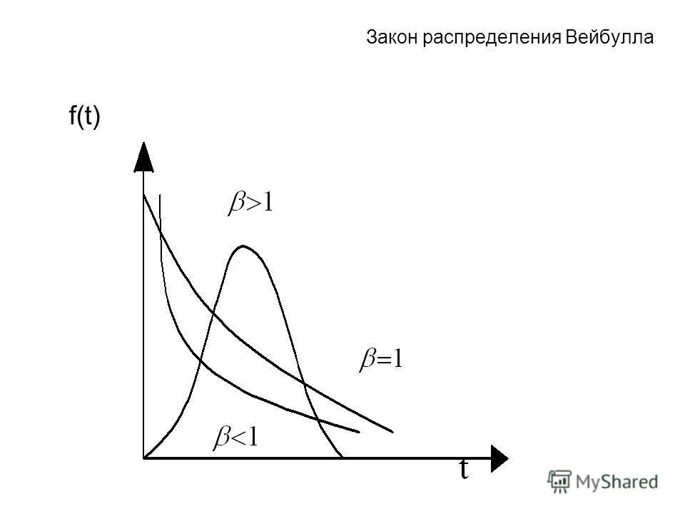 Закон распределения Вейбулла f(t)