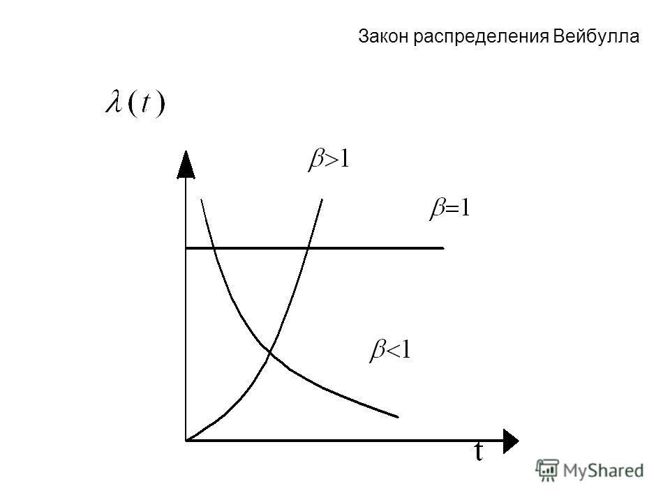 Закон распределения Вейбулла